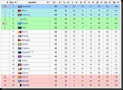 classifica finale serie a 2011 2012 fonte wikipedia