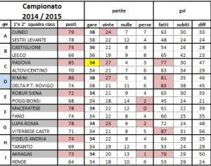campionato 2014 15