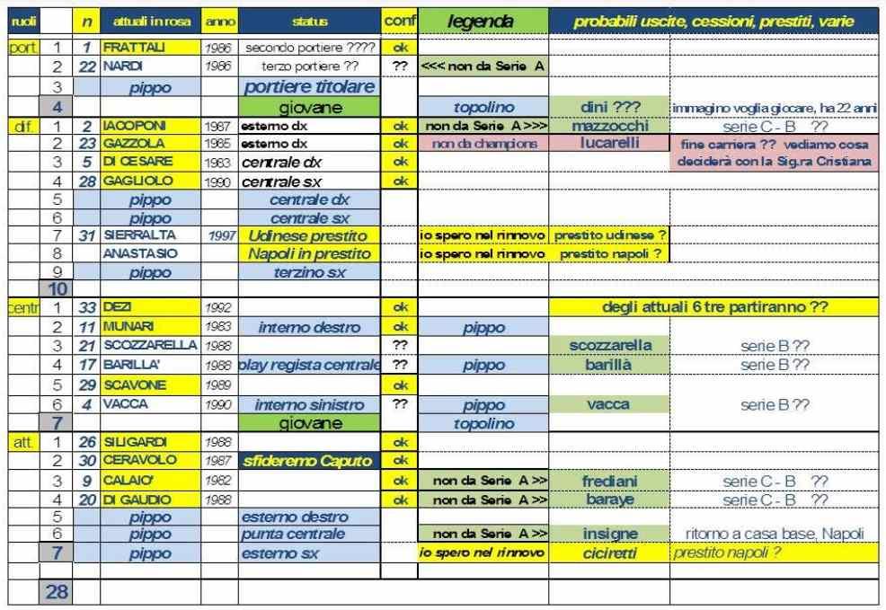 tabella mercatale